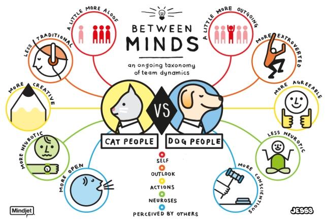 JESS3 Mindjet Dichotomy Cat and Dog People